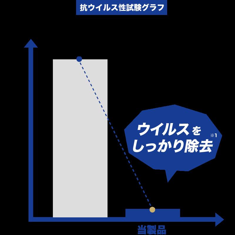 ウイルス除去試験グラフ